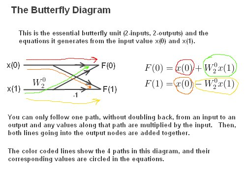 Fft  The Butterfly Diagram